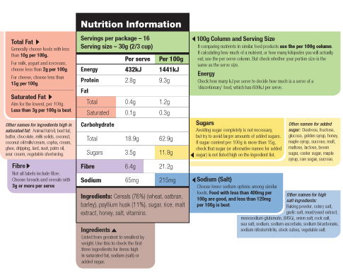 reading-a-nutritional-label